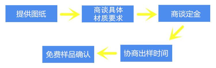 非标定制流程展示