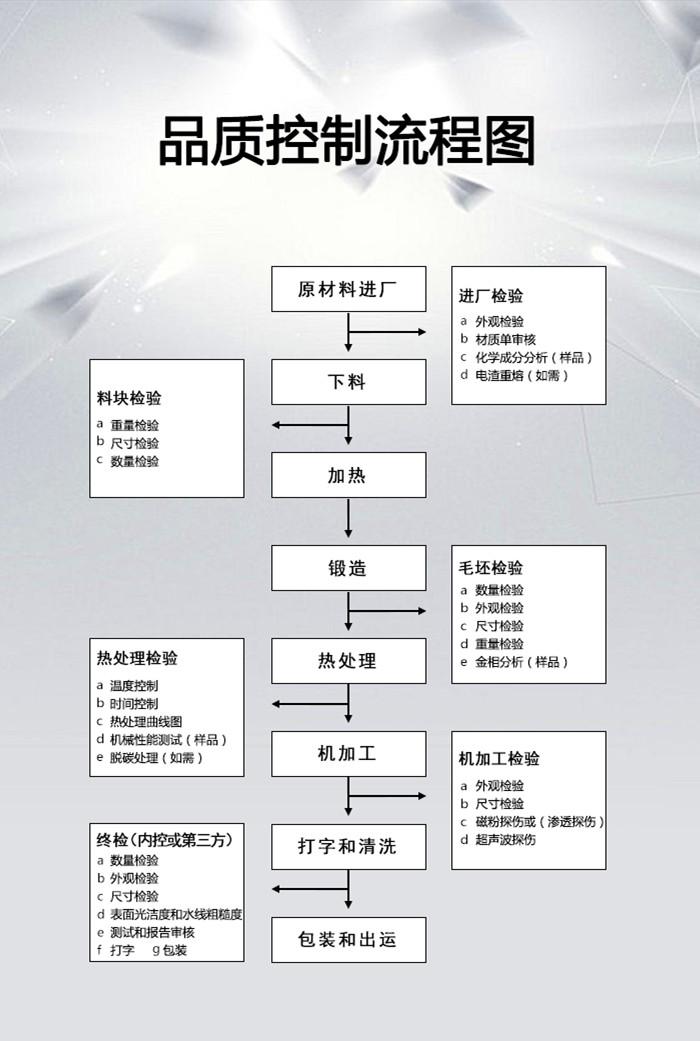 山西永鑫生锻件加工流程